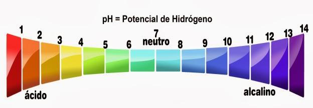 PH e sua importância para os fios