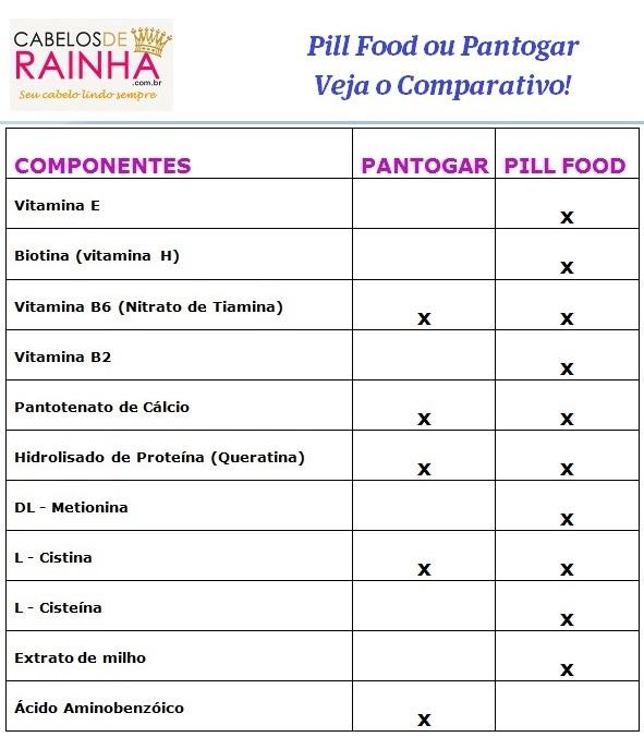 Qual é Melhor Pill Food ou Pantogar? Veja o Comparativo