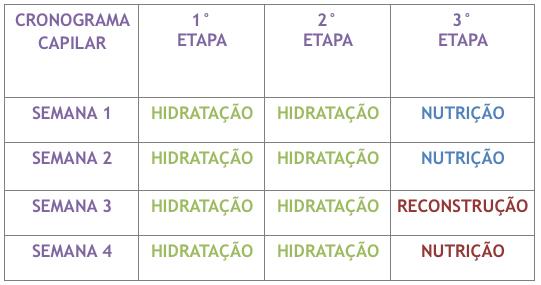 Cronograma Capilar para Cabelos Cacheados etapas