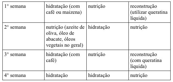 Cronograma capilar de crescimento - Hidratação